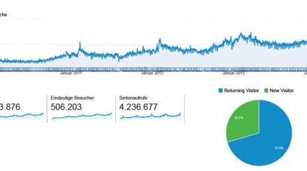 Besucherstatistik Januar 2010 bis Februar 2014